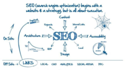 Search Engine Optimization یا SEO چیست ؟